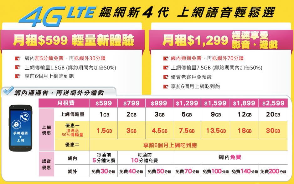 台灣大哥大 4G 手機方案
